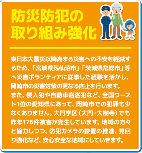 防災防犯の取組み強化 東日本大震災以降高まる災害への不安を軽減するため、「宮城県気仙沼市」「茨城県常総市」等へ災害ボランティアに従事した経験を活かし、岡崎市の災害対策の更なる向上を行います。 また、侵入犯や自動車窃盗犯など、全国ワースト1位の愛知県にあって、岡崎市での犯罪も少なくありません。大門学区(大門・大樹寺)でも昨年176件被害が発生しています。地域の方々と協力しつつ、防犯カメラの設置の推進、見回り強化など、安心安全な地域にしていきます。